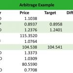 Features and Methods of Forex Arbitrage
